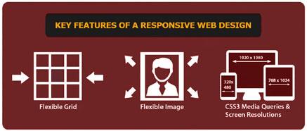 Features of Responsive Websites