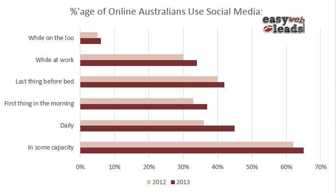 Australians' Use of Social Media