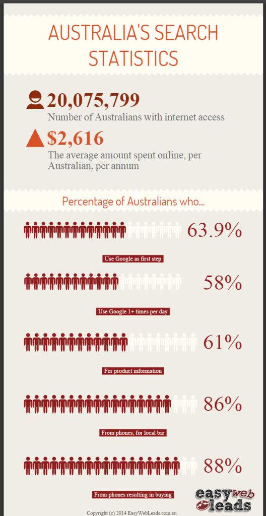 Australian Search Statistics
