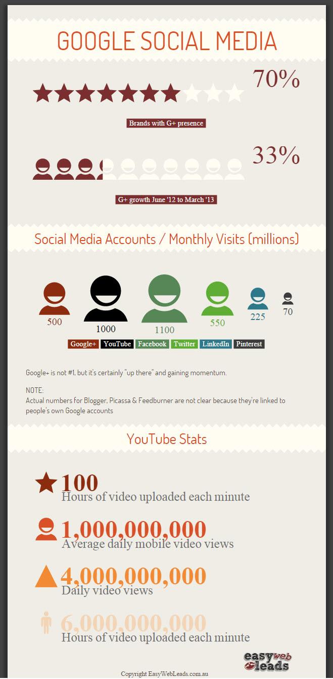 Google Social Media Stats 2014