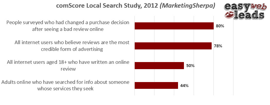 Online Marketing Statistics